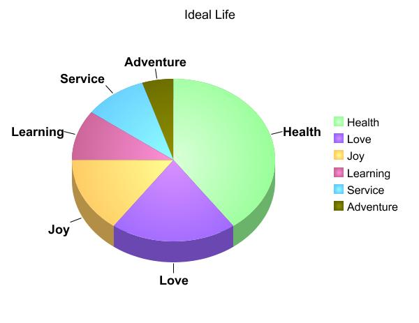 Ideal Life Pie Chart